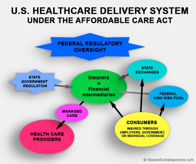 U.S. Healthcare Delivery System Under ACA