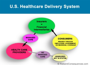U.S. Healthcare Delivery System Before ACA