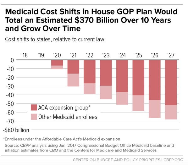 Medicaid Cost Shift CBPP