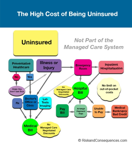 Uninsured_Flowchart