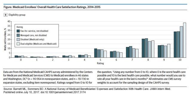 MedicaidSatisfactionSurvey_graph