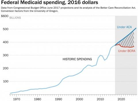 WP Fed MEdicaid Spending chart