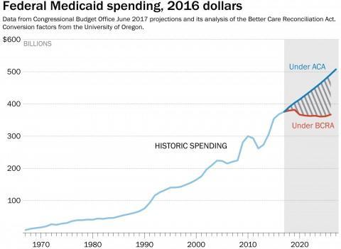 WP Fed MEdicaid Spending chart